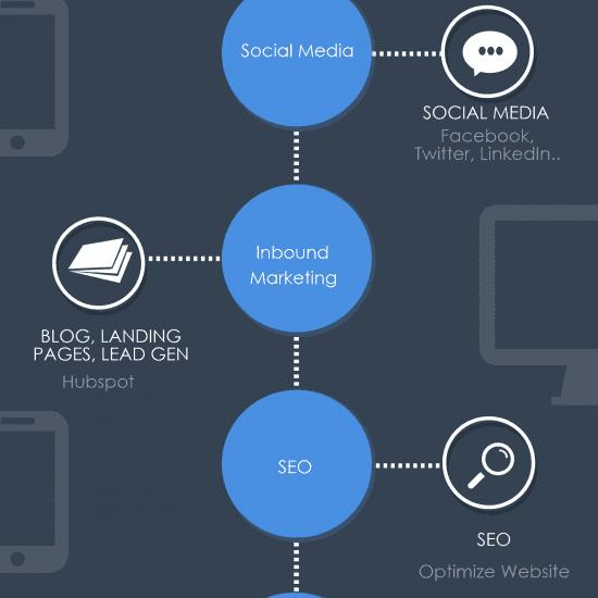 Softwired Digital Marketing Stack