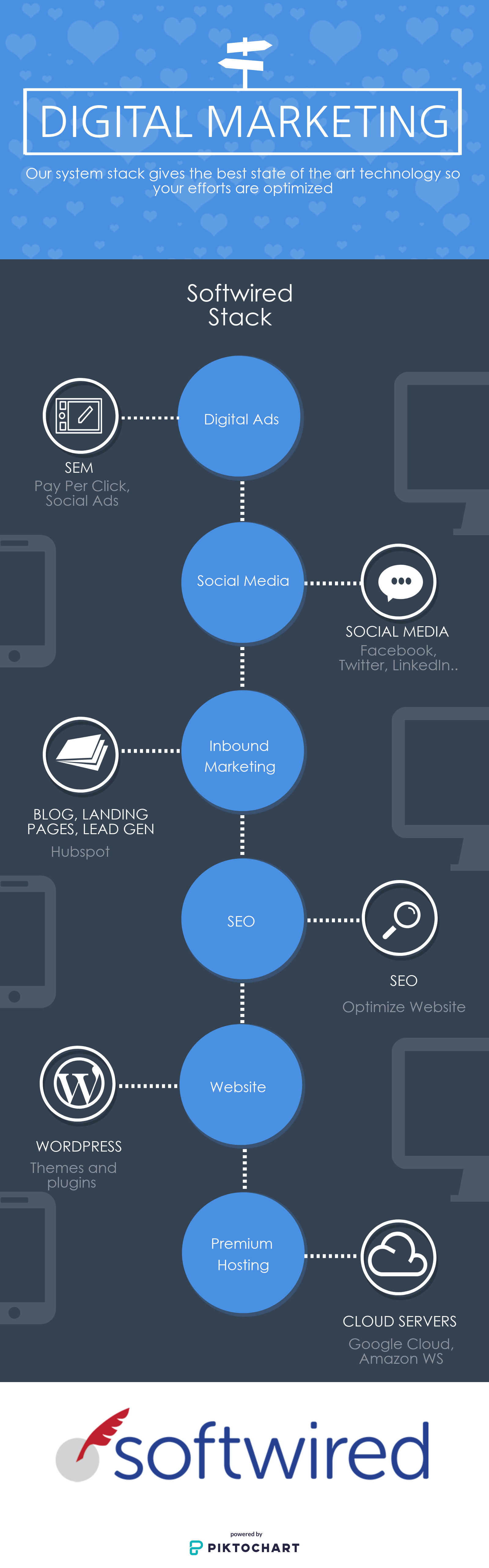 Softwired Digital Marketing Stack